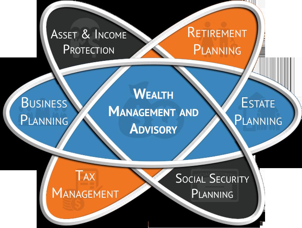 Personal financial pie chart https://www.usaa.com/inet/ent_blogs ...